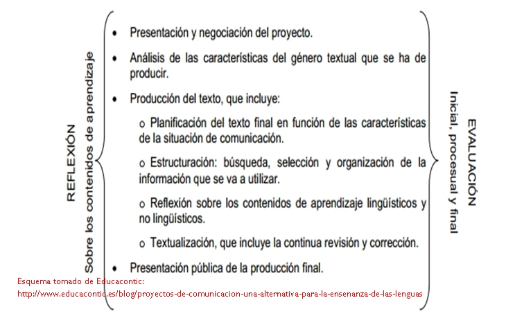 proyectoscomunica